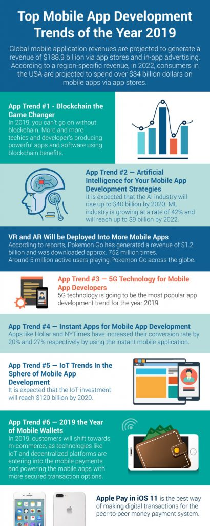 Mobile Application Development Trends 2019