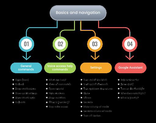 Basics and navigation